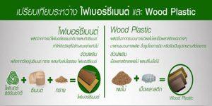 ไฟเบอร์ซีเมนต์ และ Wood Plastic